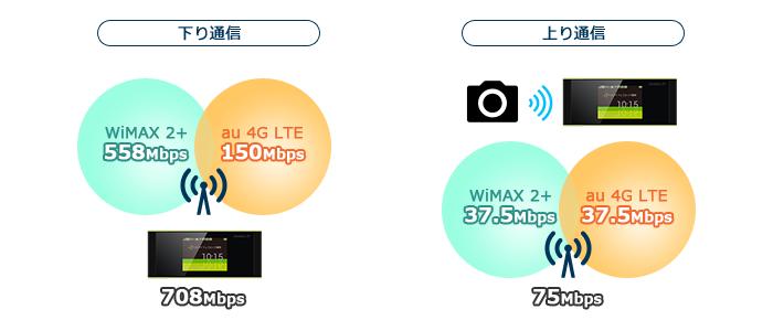 W05の通信速度