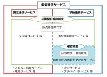 初期契約解除制度と確認措置のイメージ